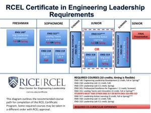 RCEL.Certificate Requirements